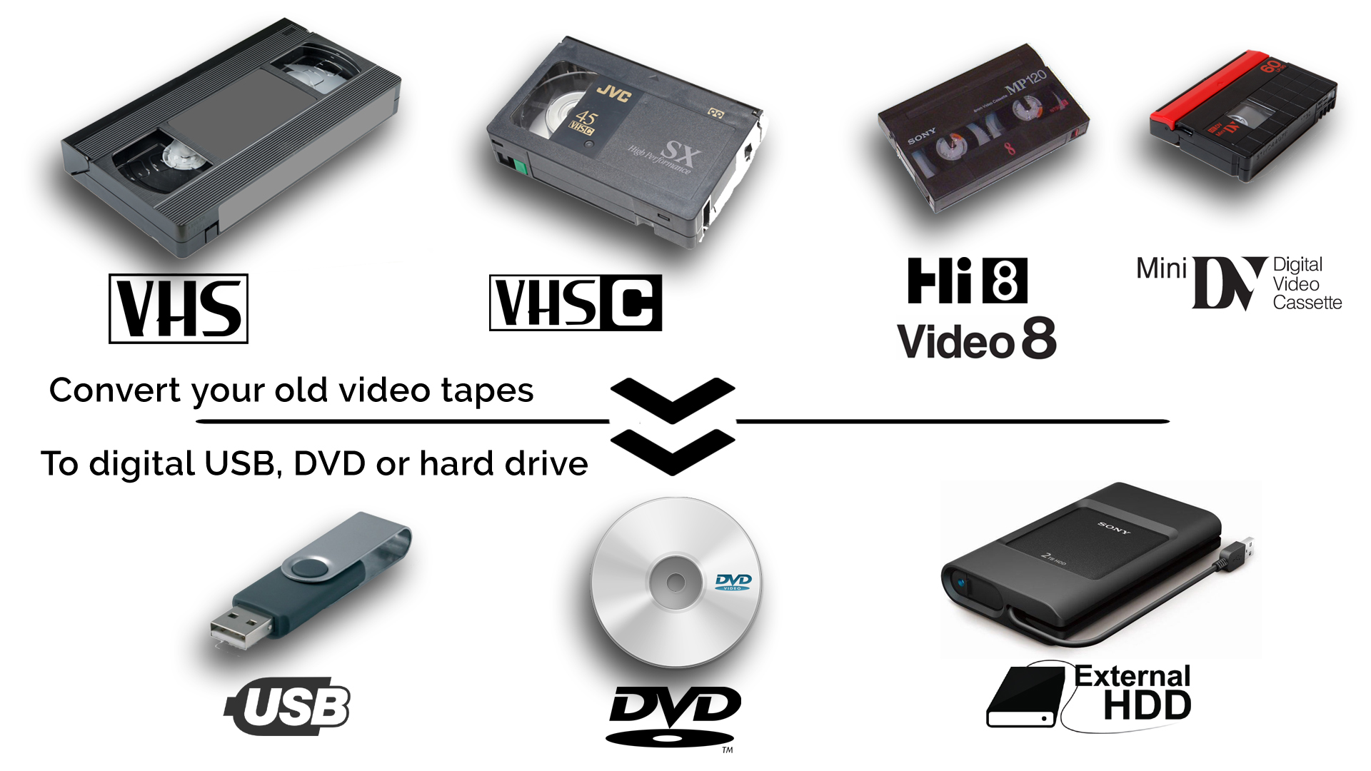 Vhs To Dvd Digital Conversion Video Essentials