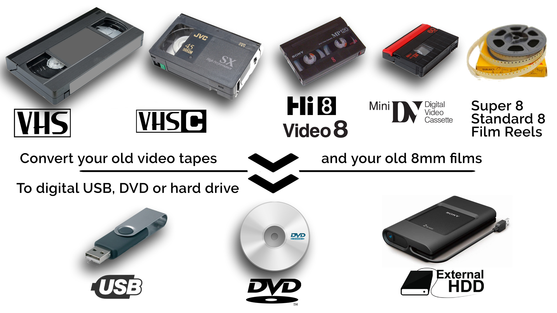 Convert Your Old Vhs Vcr Camcorder Video Tapes To Digital Video Essentials